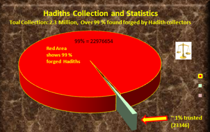 Common sense prohibits Hadith | Lamp of Islam